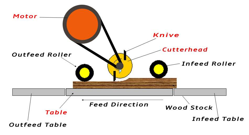 How a wood planer works